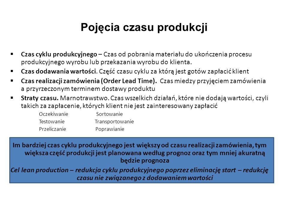 Pojęcia czasu produkcji