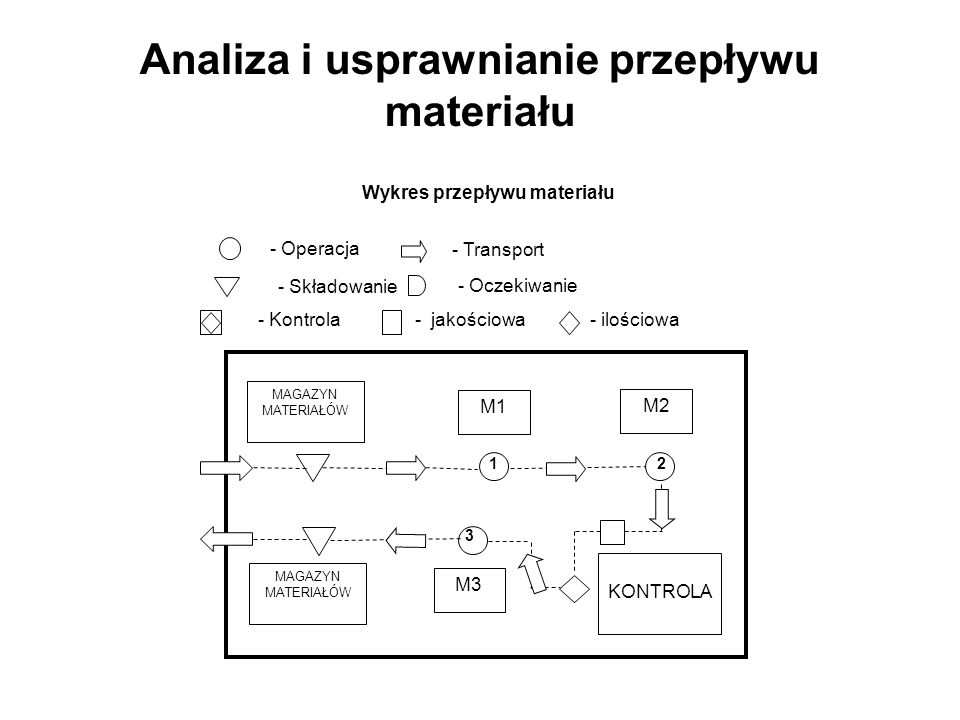 Analiza i usprawnianie przepływu materiału
