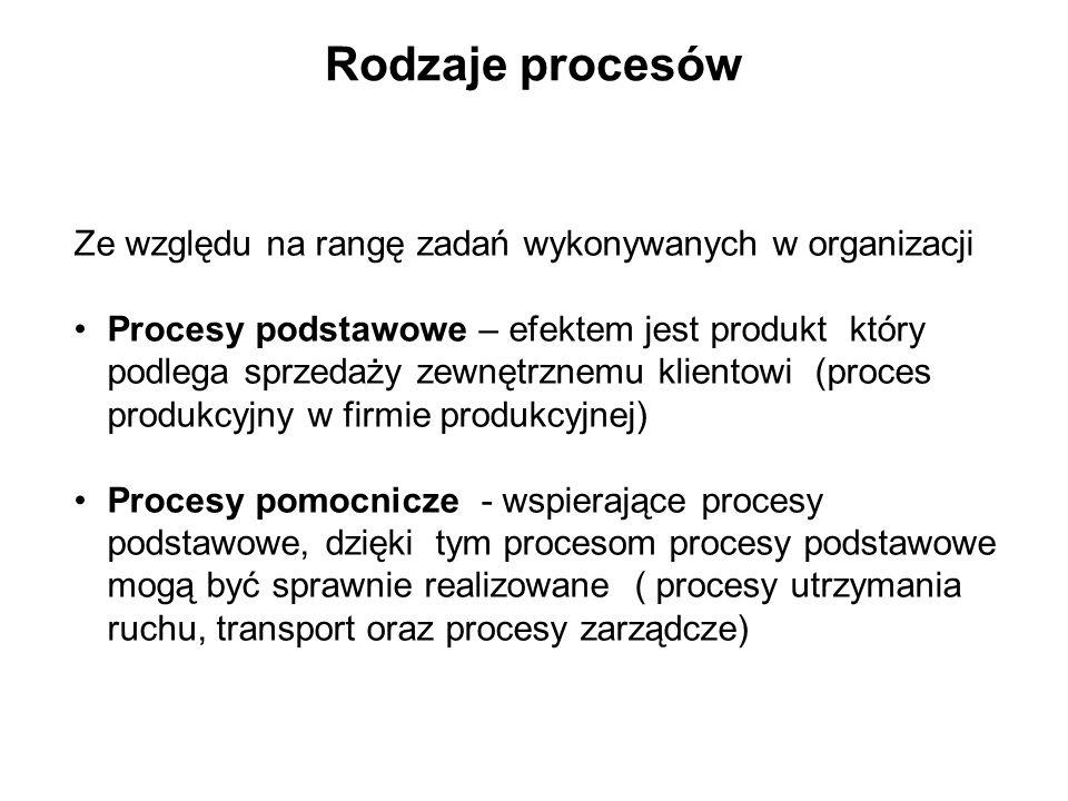 Rodzaje procesów Ze względu na rangę zadań wykonywanych w organizacji
