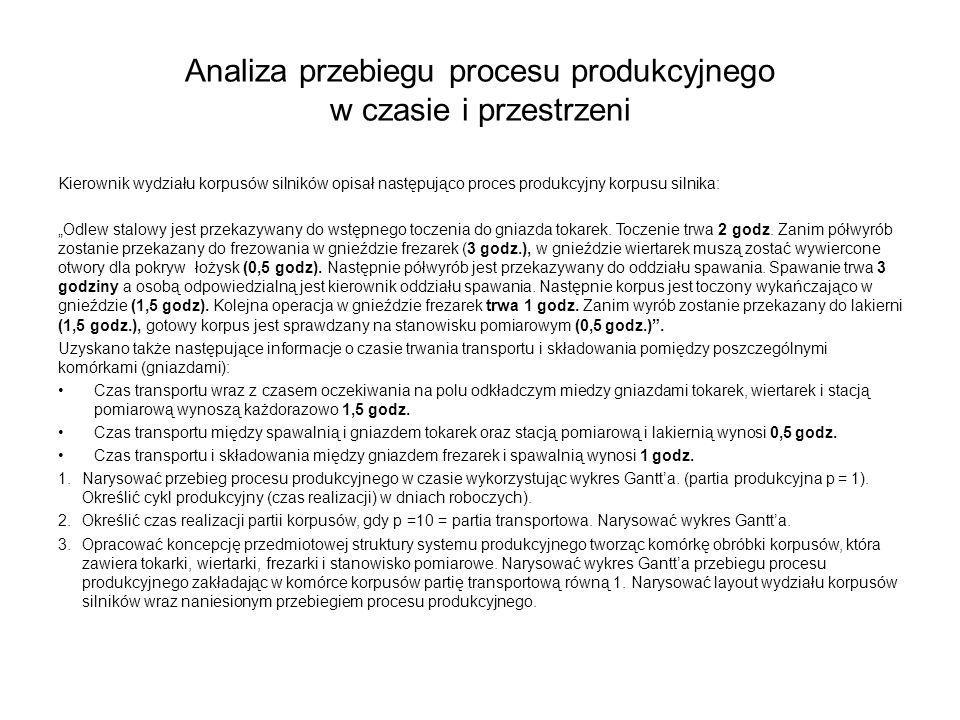 Analiza przebiegu procesu produkcyjnego w czasie i przestrzeni