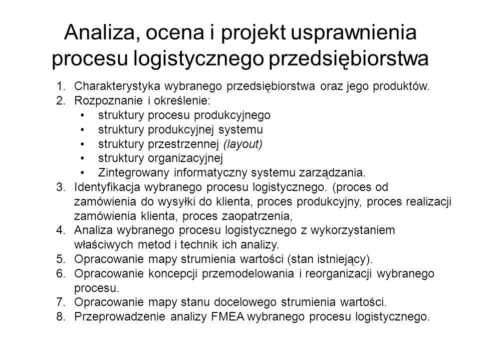 Analiza, ocena i projekt usprawnienia procesu logistycznego przedsiębiorstwa