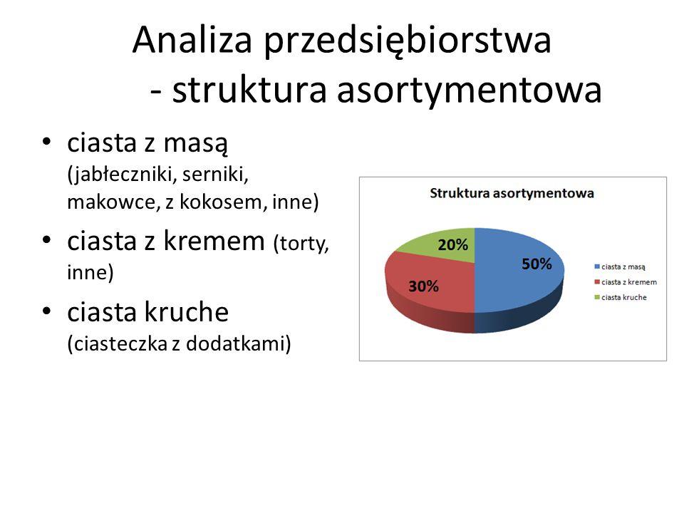 Analiza przedsiębiorstwa - struktura asortymentowa
