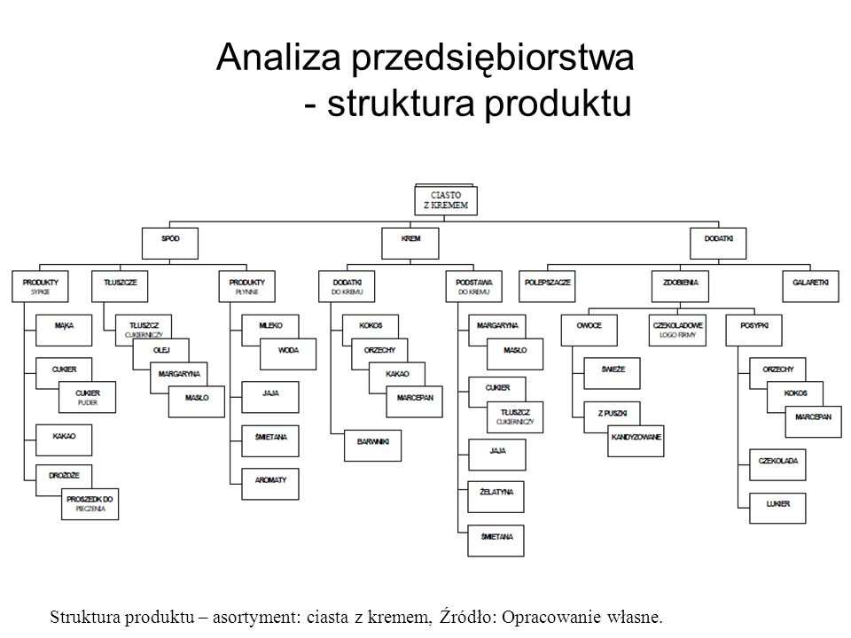 Analiza przedsiębiorstwa - struktura produktu