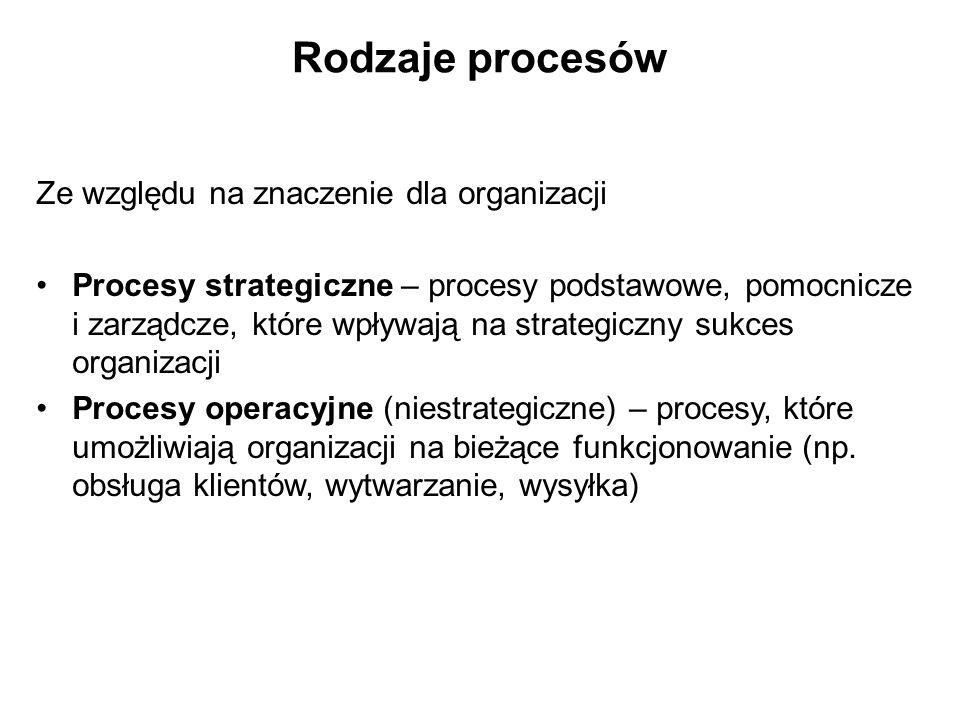 Rodzaje procesów Ze względu na znaczenie dla organizacji