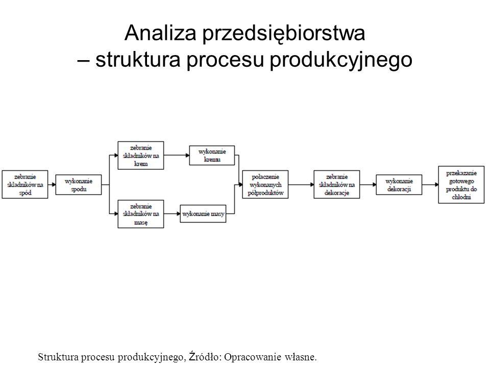 Analiza przedsiębiorstwa – struktura procesu produkcyjnego