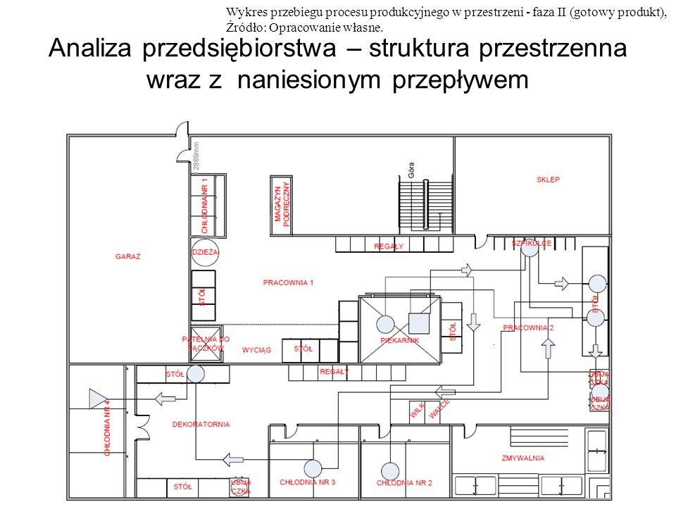 Wykres przebiegu procesu produkcyjnego w przestrzeni - faza II (gotowy produkt),