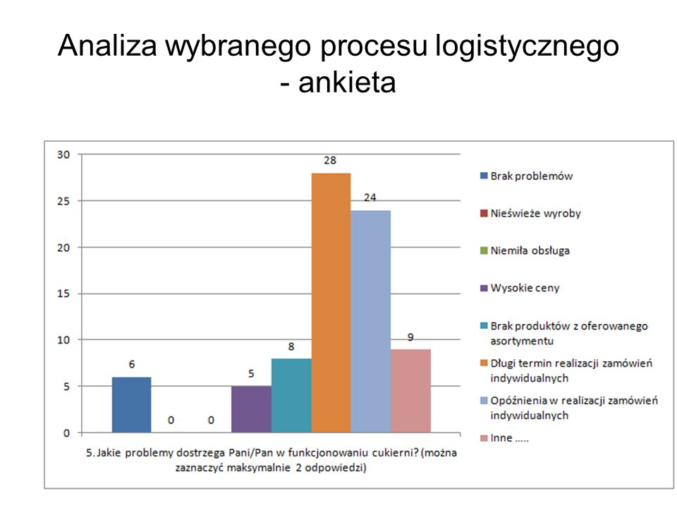 Analiza wybranego procesu logistycznego - ankieta