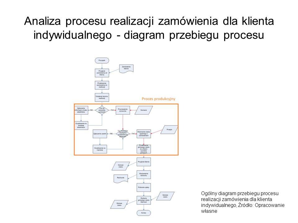 Analiza procesu realizacji zamówienia dla klienta indywidualnego - diagram przebiegu procesu