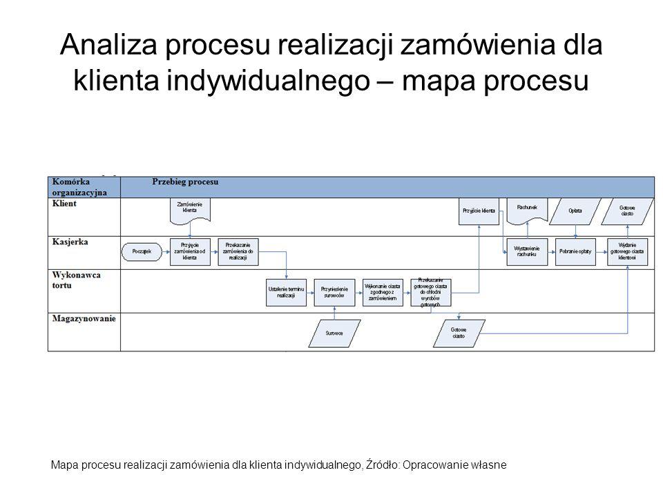 Analiza procesu realizacji zamówienia dla klienta indywidualnego – mapa procesu