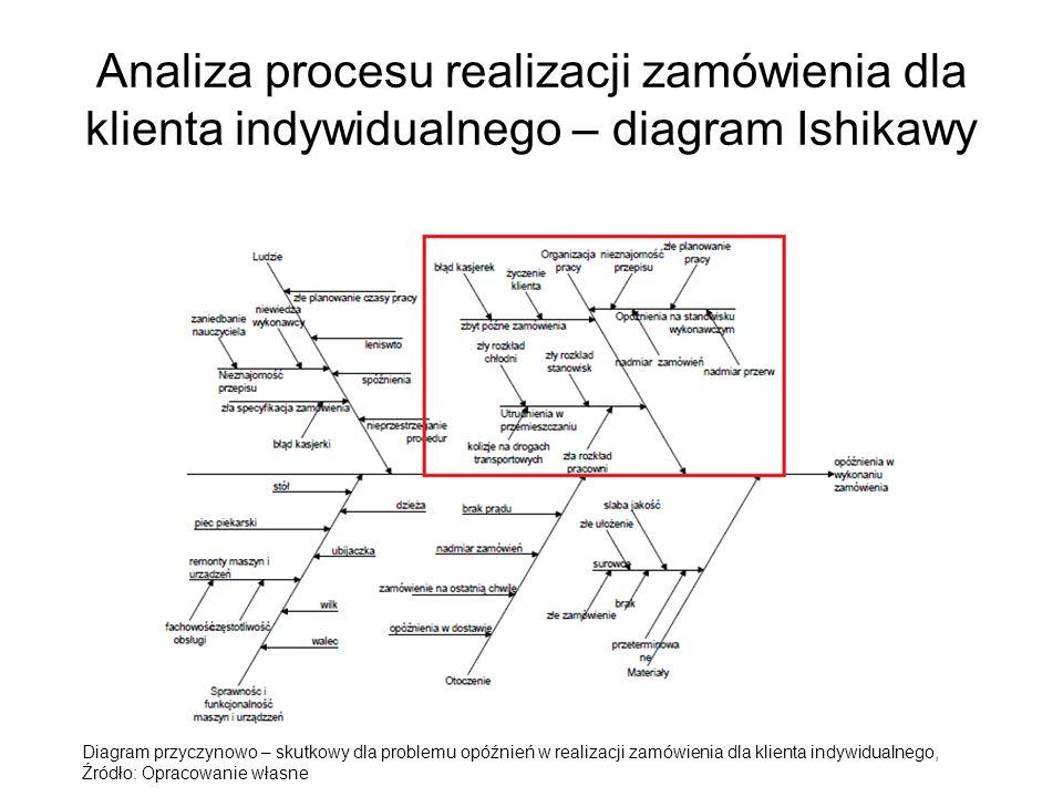 Analiza procesu realizacji zamówienia dla klienta indywidualnego – diagram Ishikawy