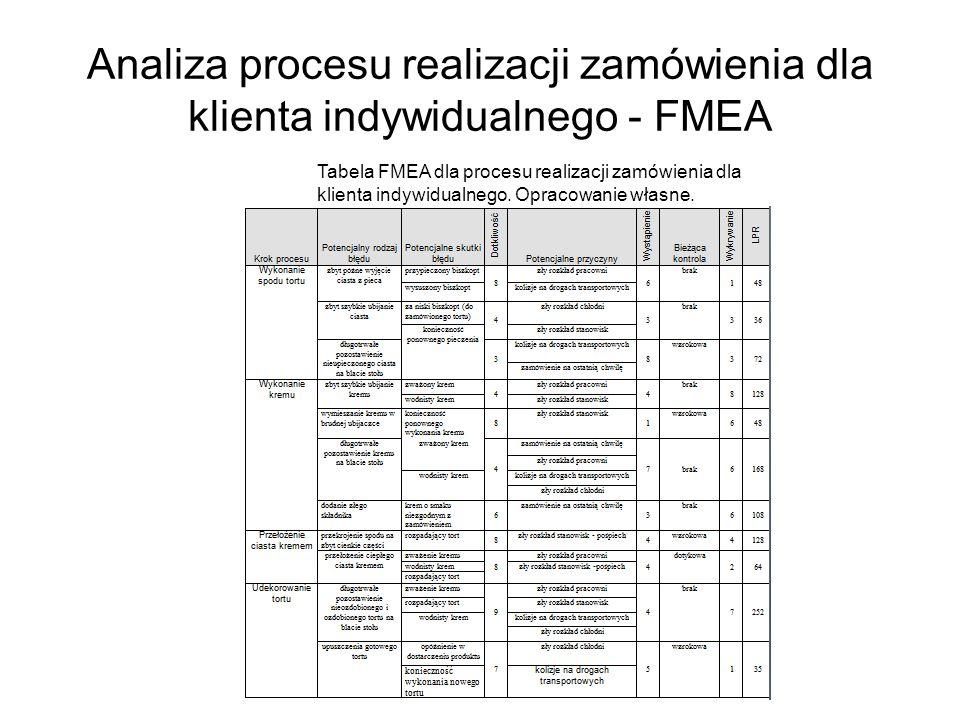 Analiza procesu realizacji zamówienia dla klienta indywidualnego - FMEA