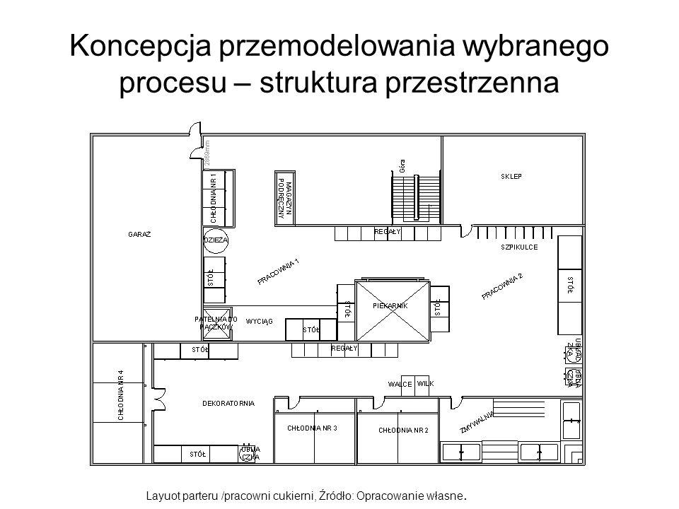 Koncepcja przemodelowania wybranego procesu – struktura przestrzenna