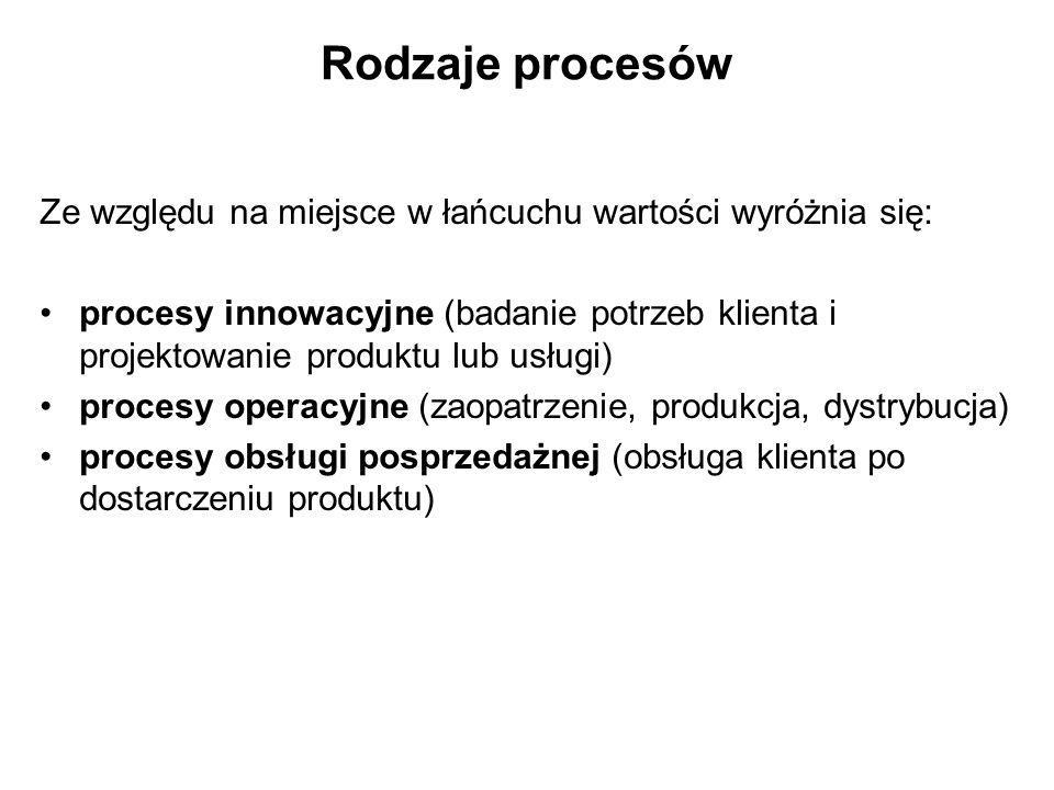 Rodzaje procesów Ze względu na miejsce w łańcuchu wartości wyróżnia się: