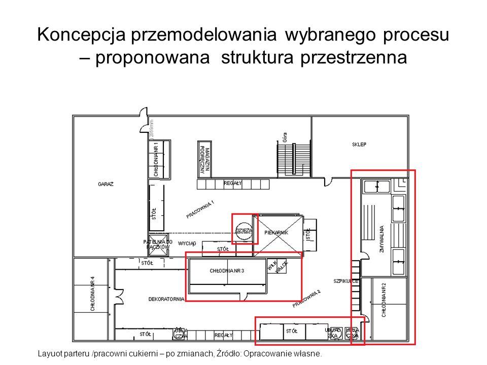 Koncepcja przemodelowania wybranego procesu – proponowana struktura przestrzenna