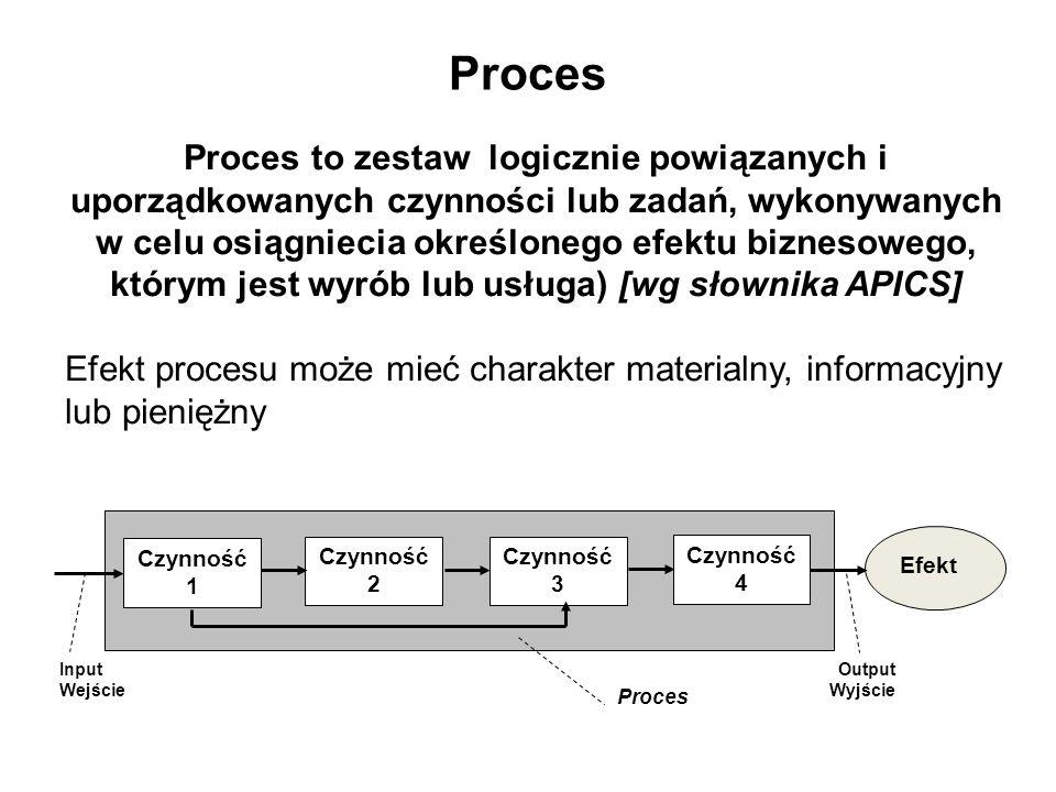 Proces Proces to zestaw logicznie powiązanych i uporządkowanych czynności lub zadań, wykonywanych.