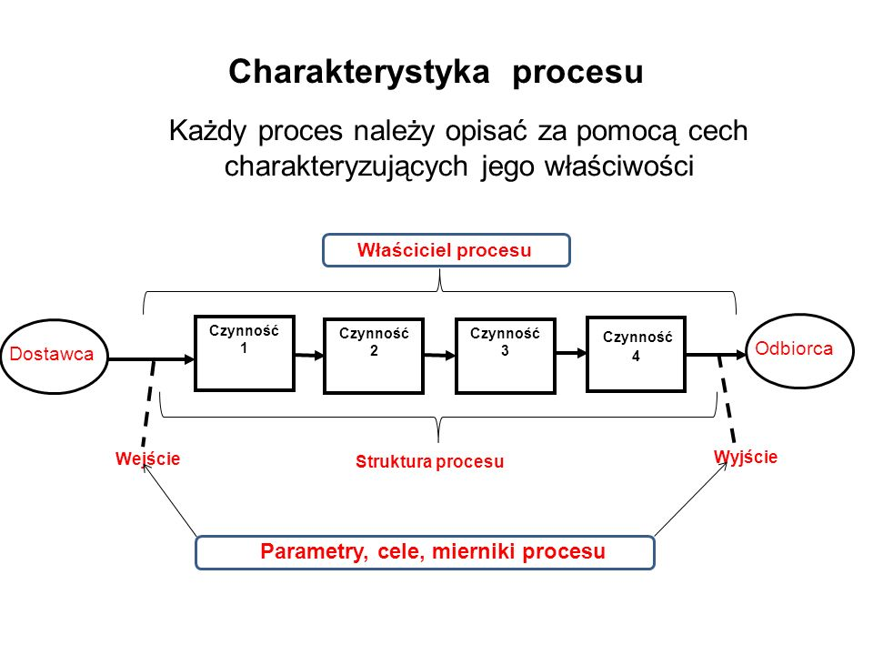 Charakterystyka procesu