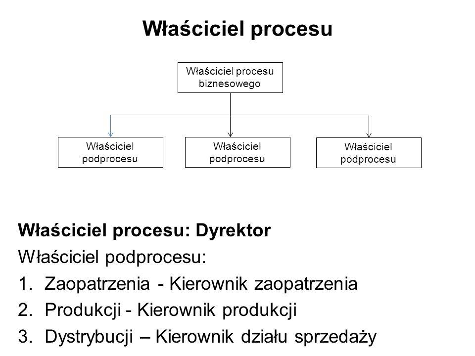 Właściciel procesu Właściciel procesu: Dyrektor Właściciel podprocesu: