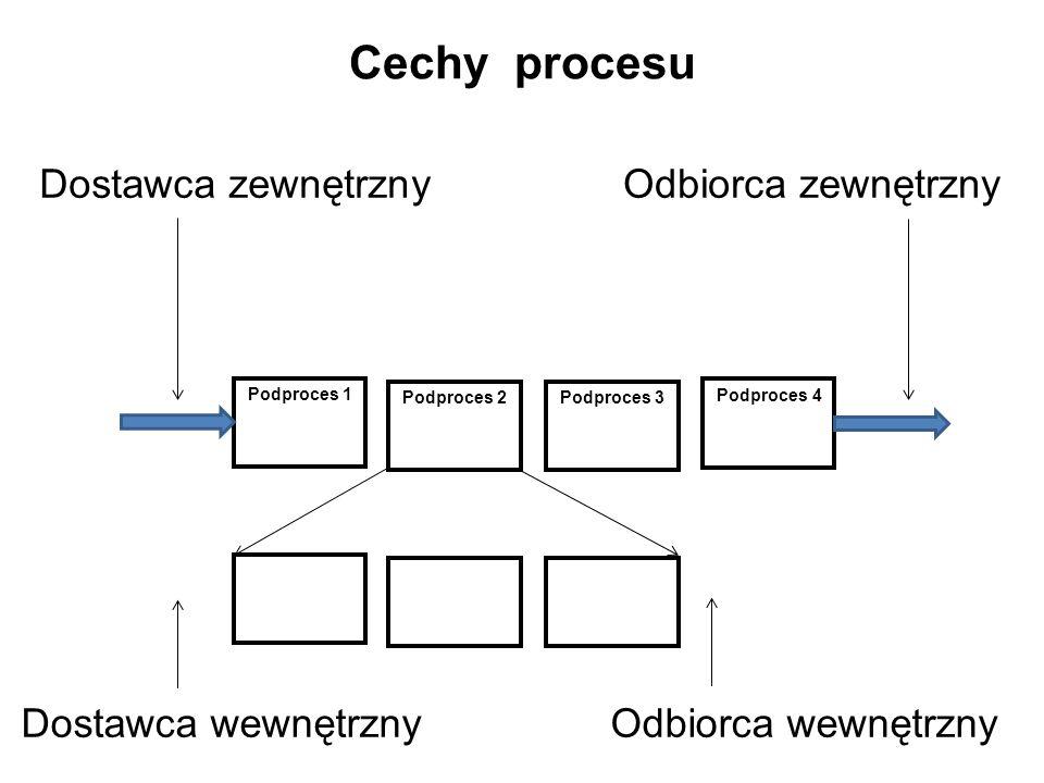 Cechy procesu Dostawca zewnętrzny Odbiorca zewnętrzny