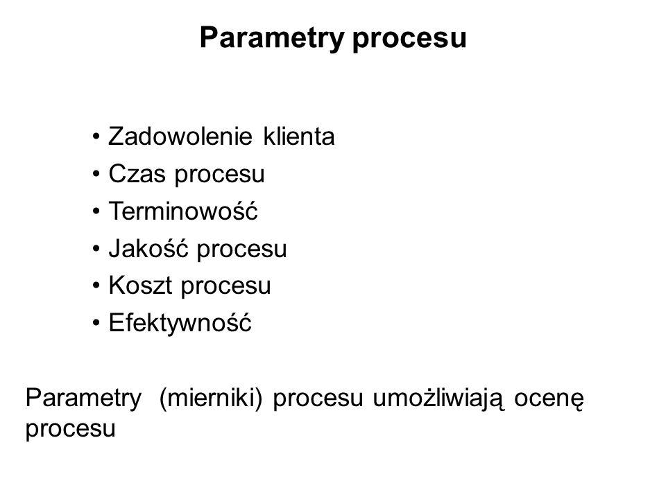 Parametry procesu Zadowolenie klienta Czas procesu Terminowość