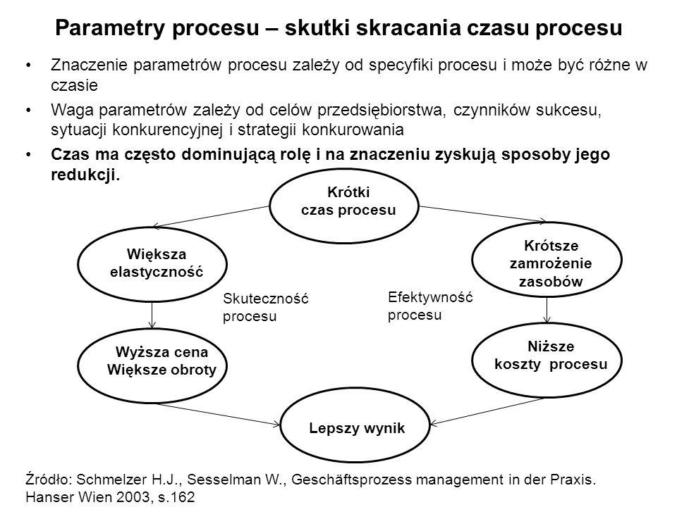 Parametry procesu – skutki skracania czasu procesu