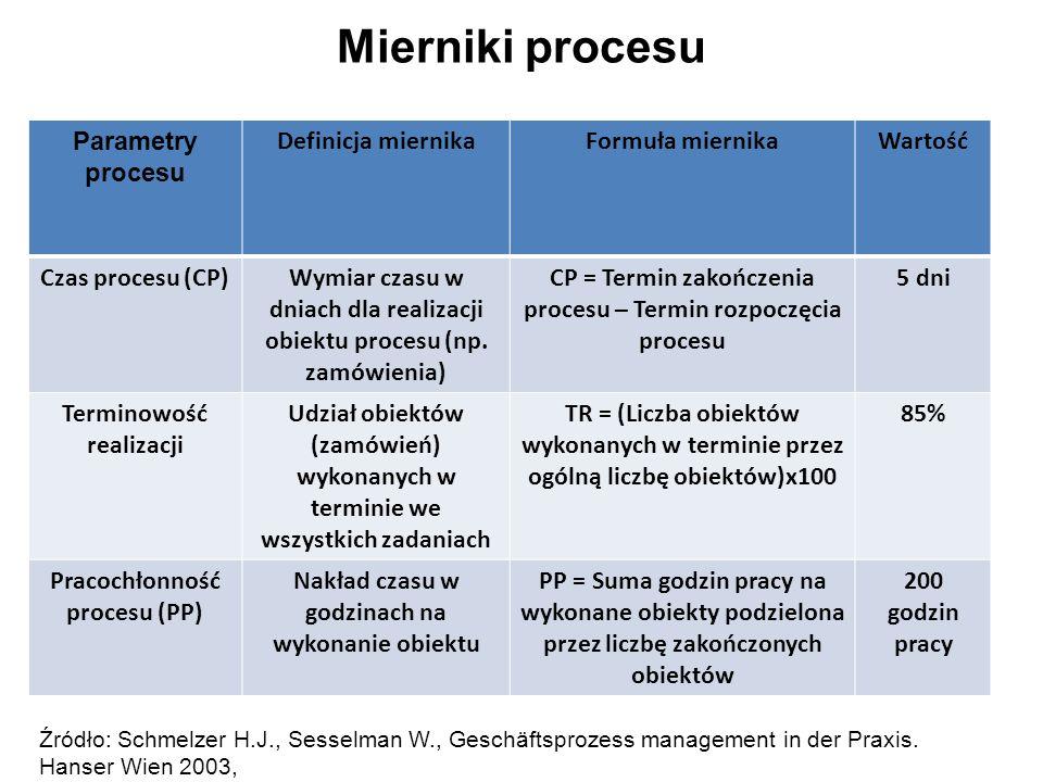 Mierniki procesu Parametry procesu Definicja miernika Formuła miernika
