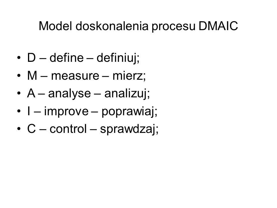 Model doskonalenia procesu DMAIC