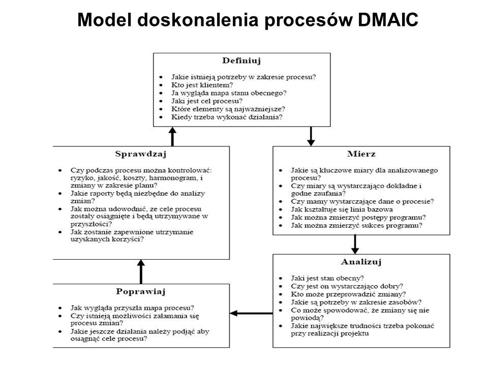 Model doskonalenia procesów DMAIC