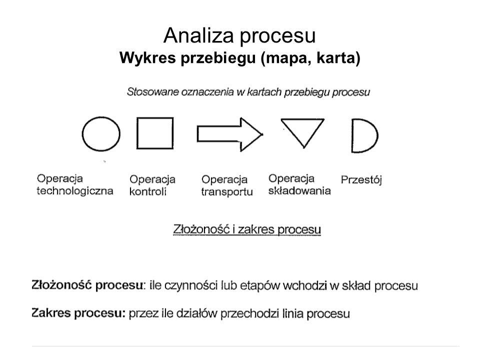 Analiza procesu Wykres przebiegu (mapa, karta)