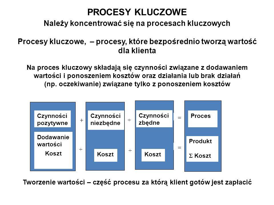 Należy koncentrować się na procesach kluczowych