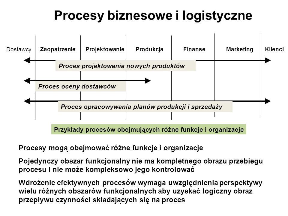 Procesy biznesowe i logistyczne