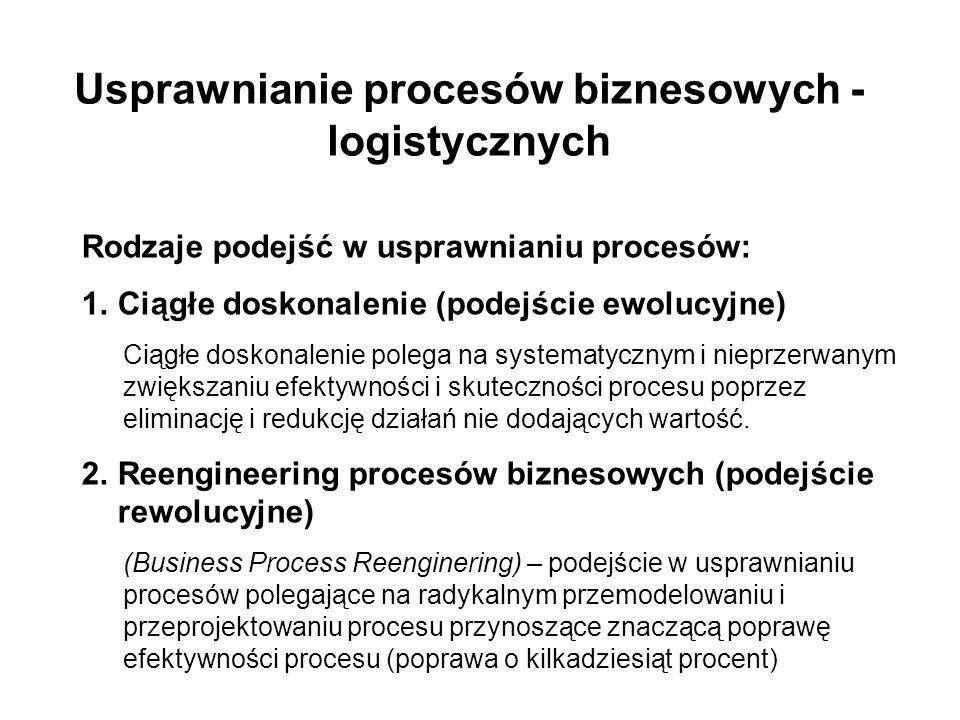 Usprawnianie procesów biznesowych - logistycznych