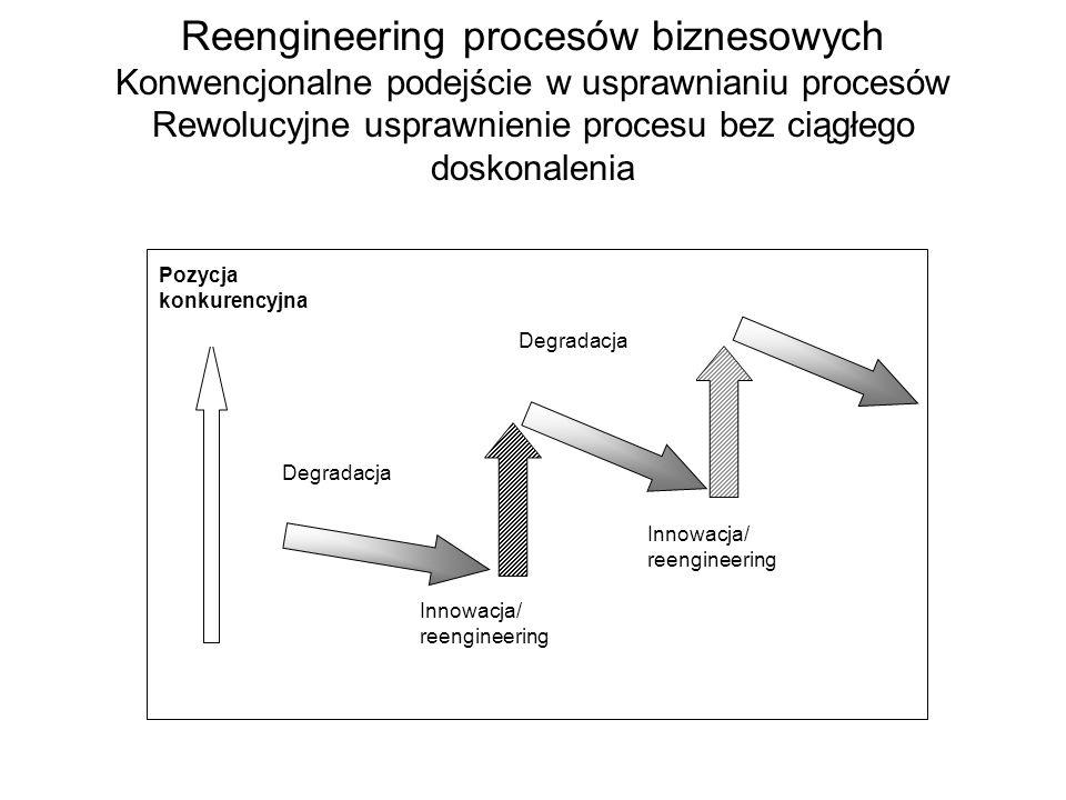 Reengineering procesów biznesowych Konwencjonalne podejście w usprawnianiu procesów Rewolucyjne usprawnienie procesu bez ciągłego doskonalenia