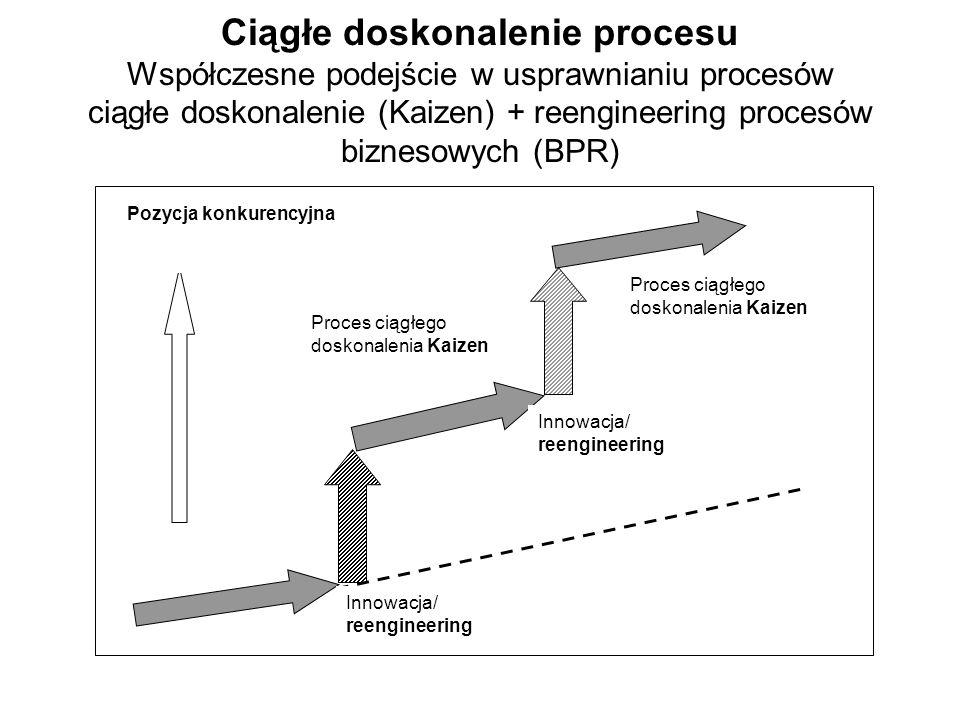 Ciągłe doskonalenie procesu Współczesne podejście w usprawnianiu procesów ciągłe doskonalenie (Kaizen) + reengineering procesów biznesowych (BPR)