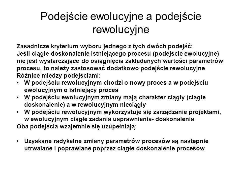 Podejście ewolucyjne a podejście rewolucyjne