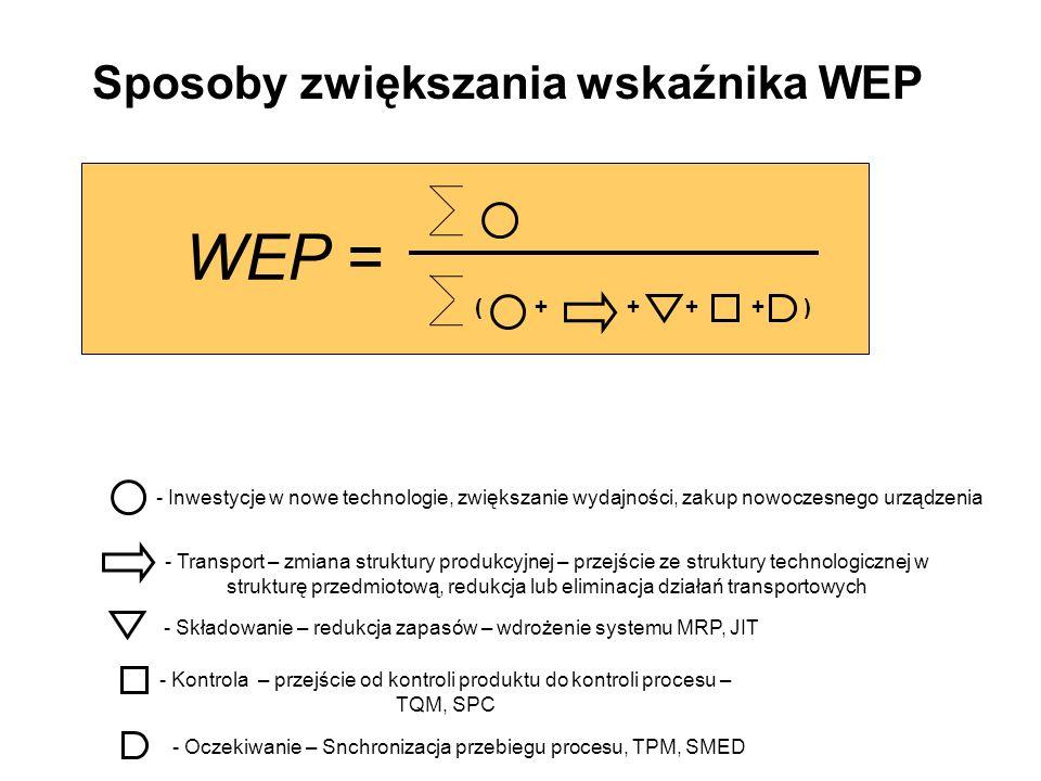 WEP = Sposoby zwiększania wskaźnika WEP ( + + + + )
