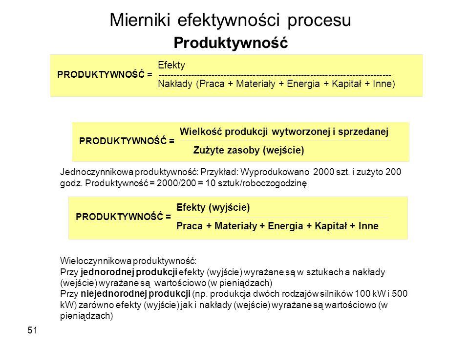 Mierniki efektywności procesu Produktywność