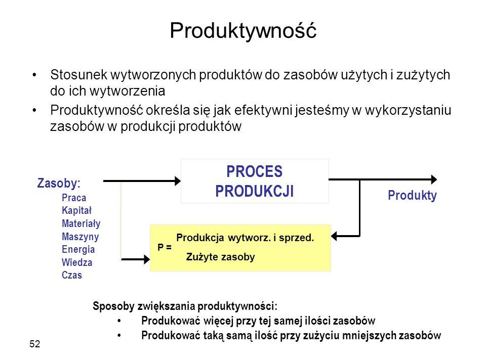 Produktywność PROCES PRODUKCJI