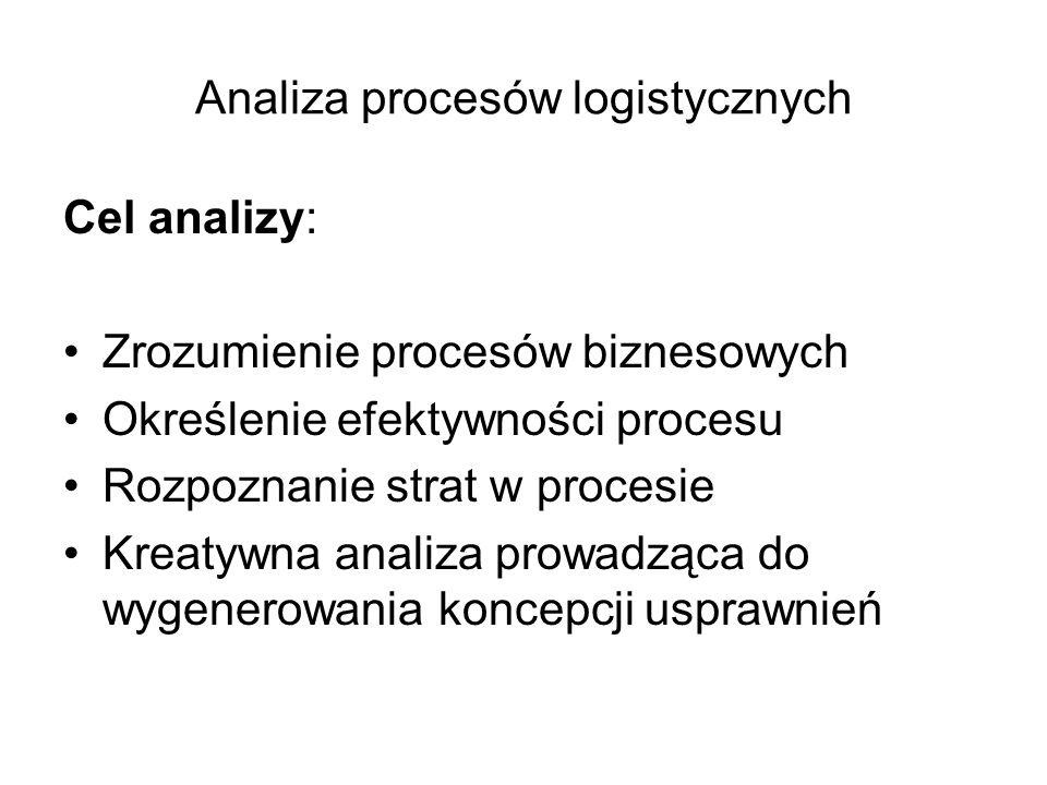 Analiza procesów logistycznych