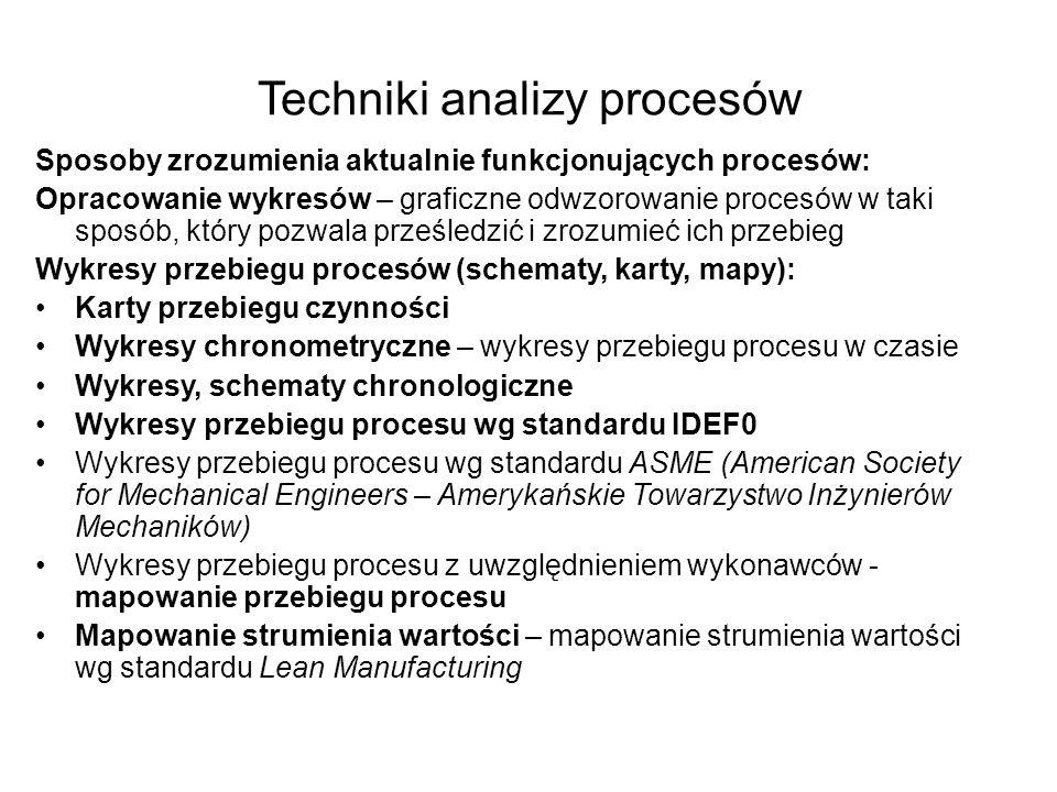 Techniki analizy procesów