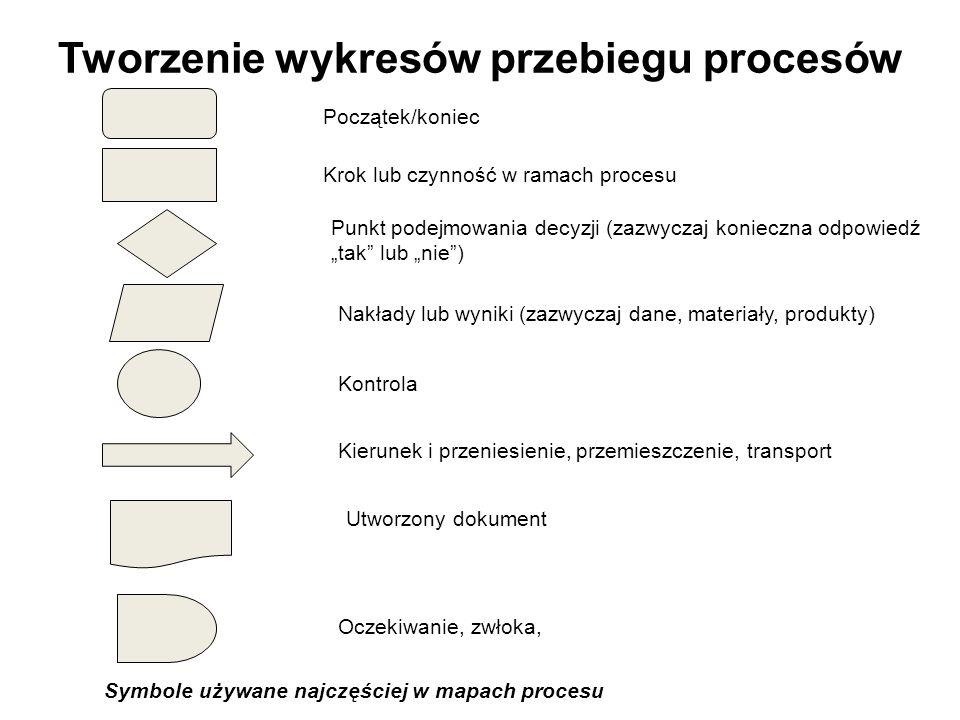 Tworzenie wykresów przebiegu procesów