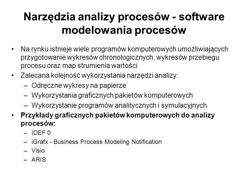 Narzędzia analizy procesów - software modelowania procesów