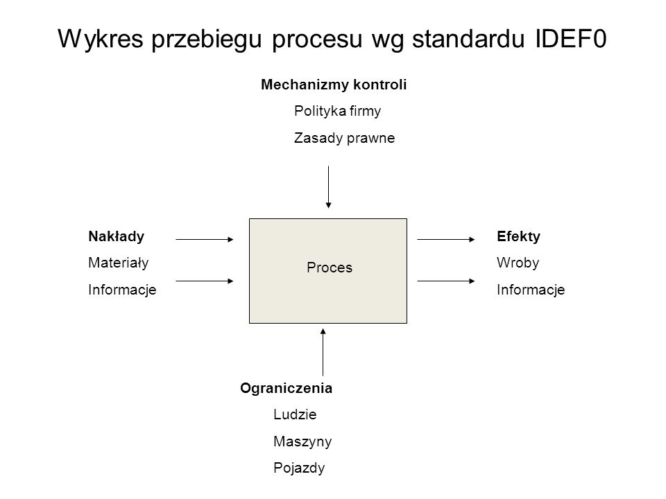 Wykres przebiegu procesu wg standardu IDEF0