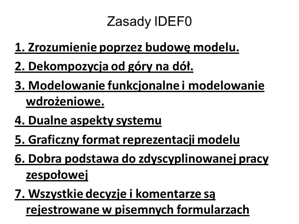 Zasady IDEF0