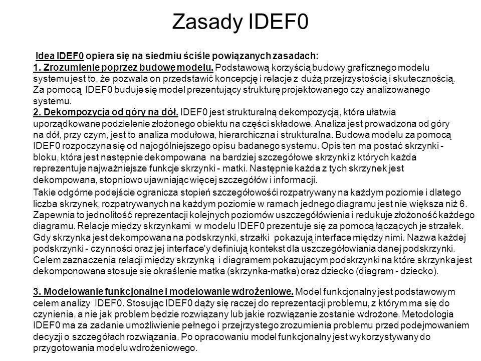 Zasady IDEF0 Idea IDEF0 opiera się na siedmiu ściśle powiązanych zasadach:
