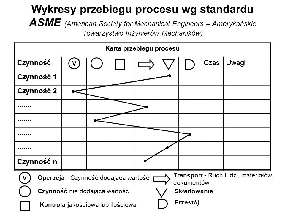 Wykresy przebiegu procesu wg standardu ASME (American Society for Mechanical Engineers – Amerykańskie Towarzystwo Inżynierów Mechaników)