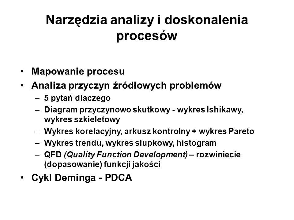 Narzędzia analizy i doskonalenia procesów