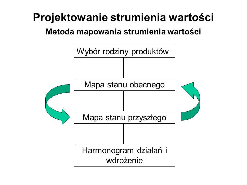 Projektowanie strumienia wartości Metoda mapowania strumienia wartości