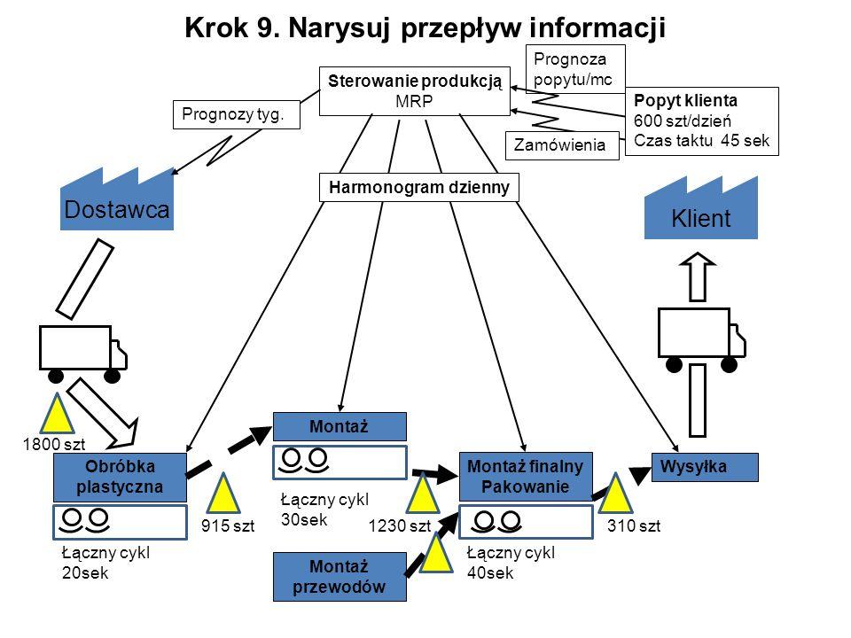 Krok 9. Narysuj przepływ informacji