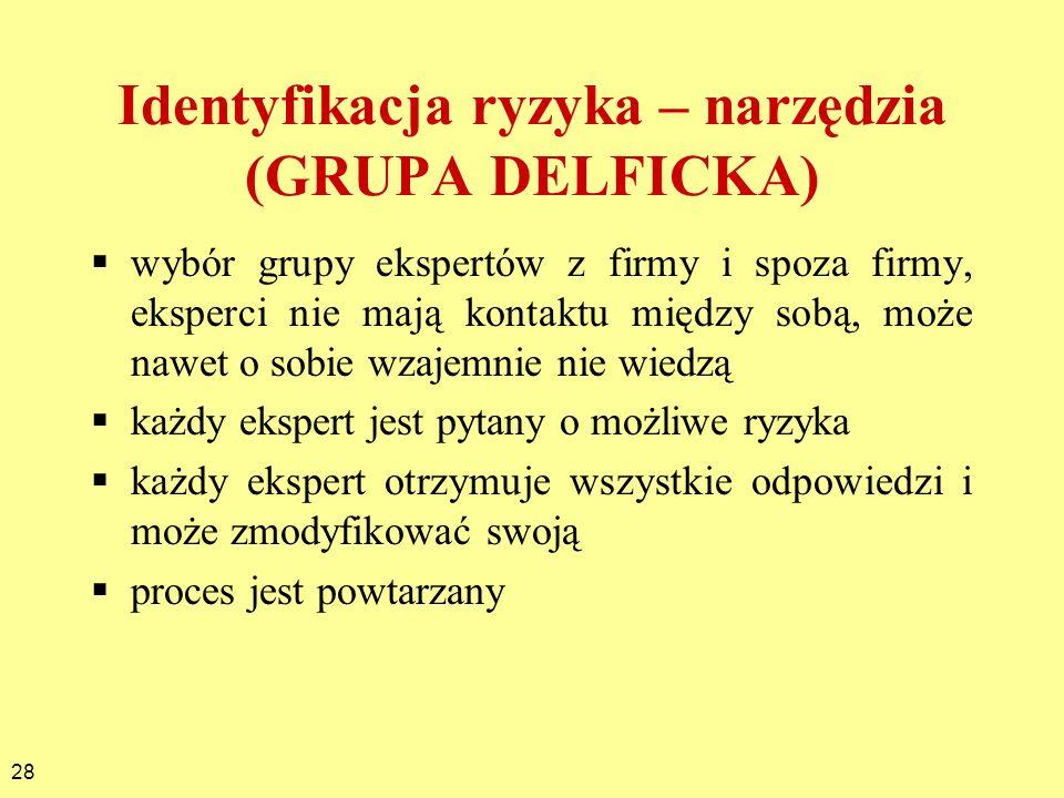 Identyfikacja ryzyka – narzędzia (GRUPA DELFICKA)