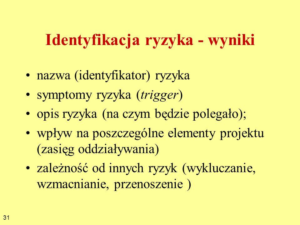 Identyfikacja ryzyka - wyniki